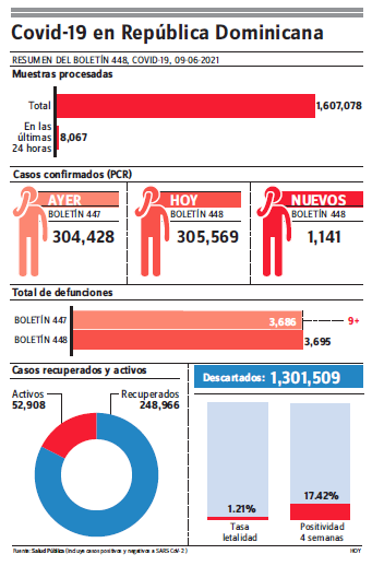 MS notifica nueve muertes covid-19, 1,141 contagios y 52,908 casos activos
