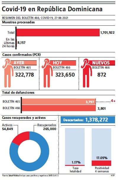 Epidemiología notifica  872 nuevos casos a covid-19 y cuatro muertes