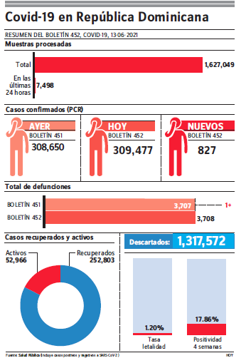 Epidemiología notifica 827 contagios, una defunción y positividad está en 19.72%
