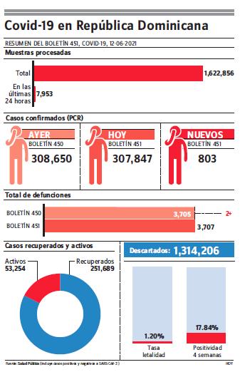 MS notificó siete muertes covid-19 en fin de semana y 1,952 contagios