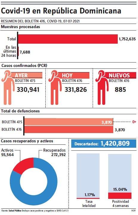 Autoridades notifican  885 nuevos contagios covid-19 y cero muertes