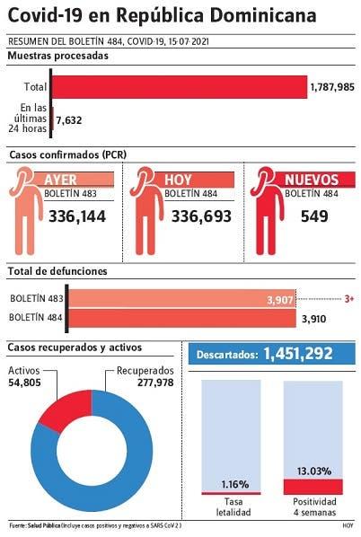 Bajan las hospitalizaciones por covid-19; reportan 549 contagios y tres muertes