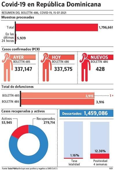 En dos días se notificaron 882 casos de covid-19 y dos muertes