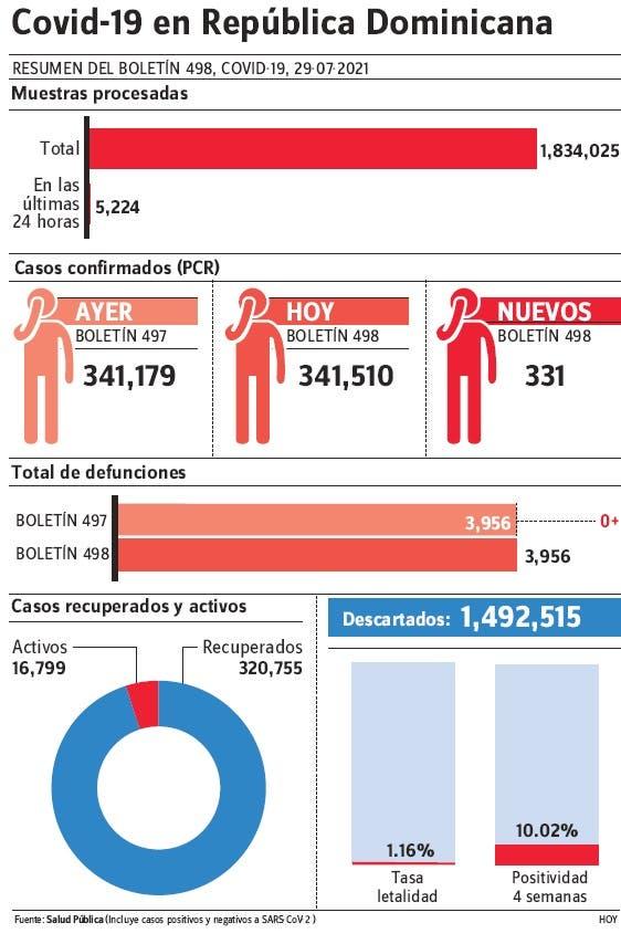 Salud Pública reporta 331 casos nuevos de covid-19 y cero muertes; indicadores bajan