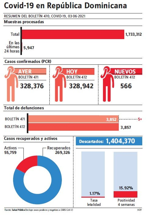 En dos días reportan 1,381 casos covid-19 y 11 muertes
