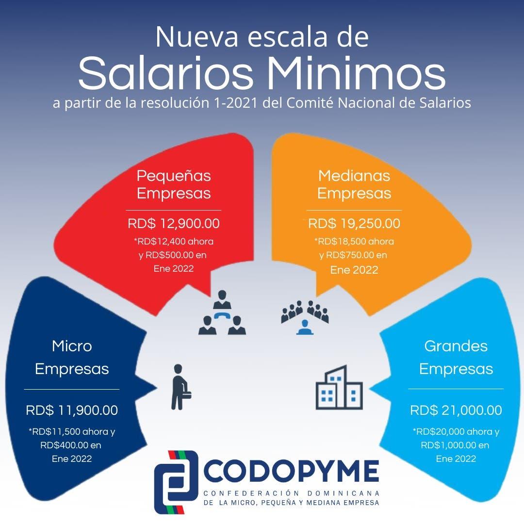 Aumento salarial: aquí todo lo que debes saber