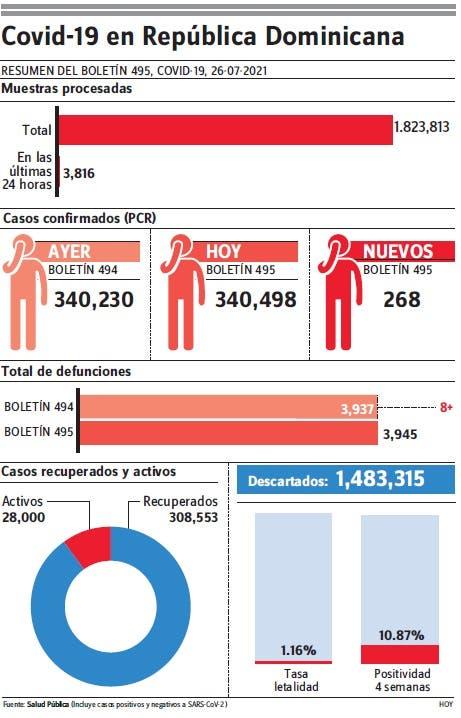 Notifica ocho muertes covid-19 y 28 mil casos activos; baja ocupación