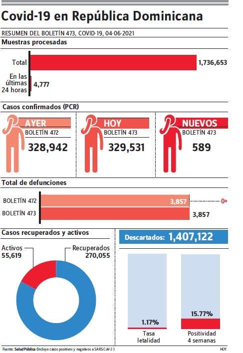 Notifica n en 24 horas 589 casos covid-19 y una muerte