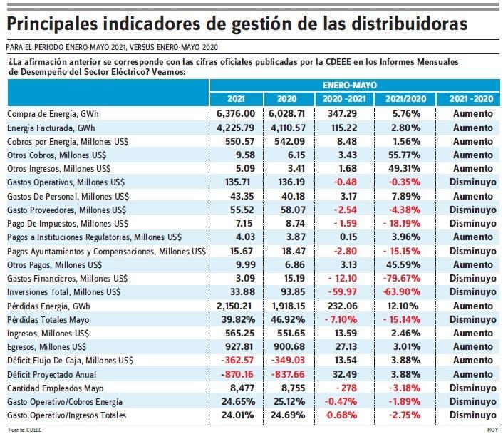 Bernardo Castellanos ve falta de enfoque sector eléctrico RD