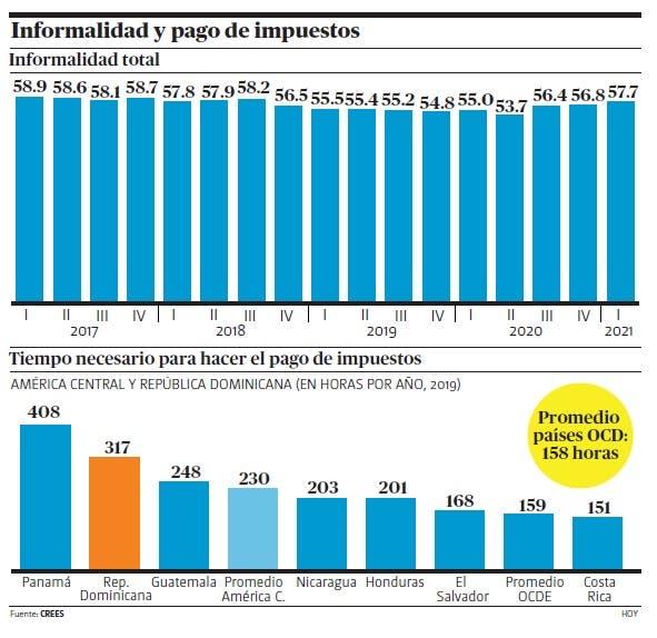 CREES propone reforma integral Código Tributario