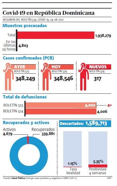 Pandemia.Salud reporta cuatro muertes y 317 nuevos contagios covid-19