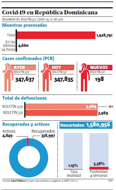 Se reportaron 198 nuevos casos covid