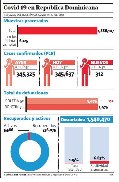 Salud notifica 312 contagios y cero muertes covid-19