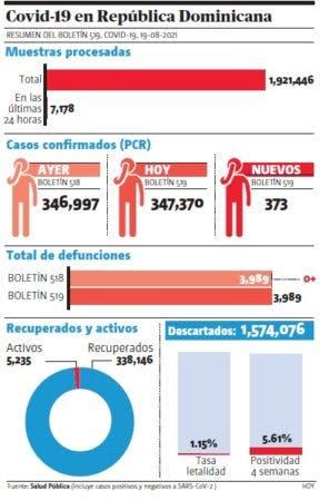 Solo 424 pacientes están hospitalizados de 5,235 con el virus activo; 120 en cuidados intensivos y 70 con ventiladores.