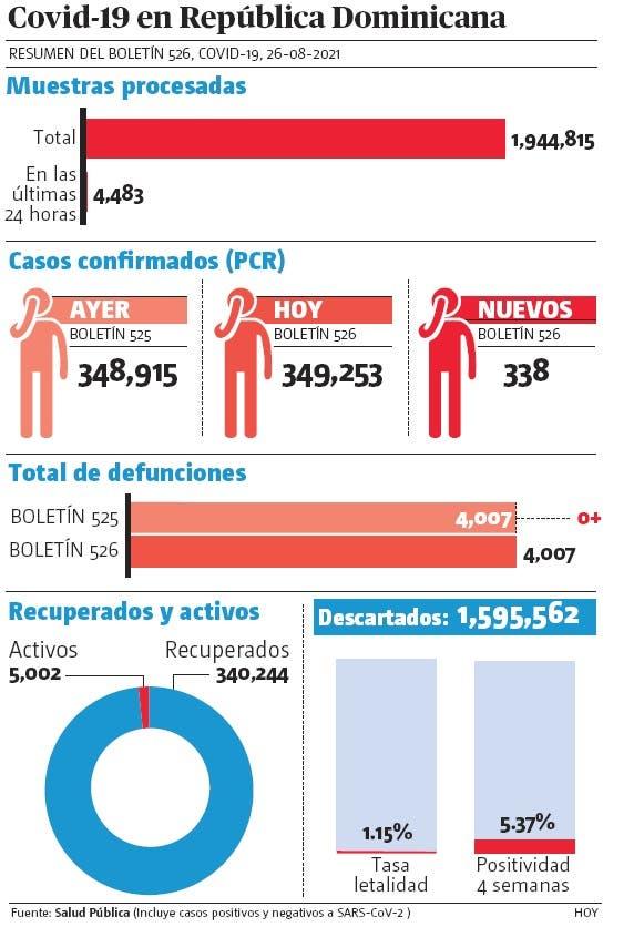 Ayer no reportaron muertes por covid-19 y 338 nuevos casos