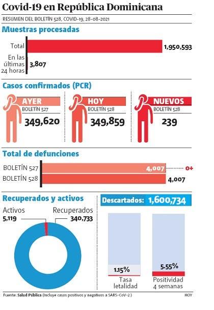 Pandemia en dos días hubo 606 contagios por la covid-19 sin muertes