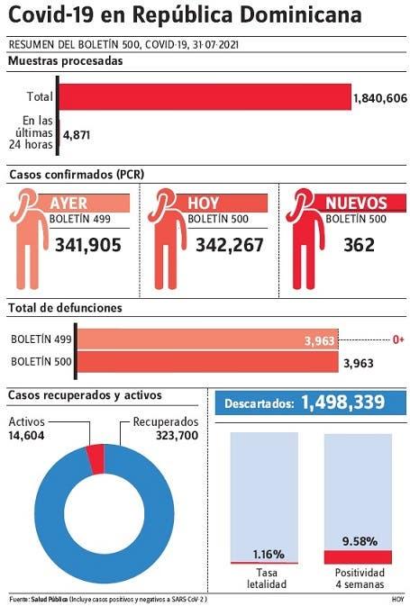 Salud notifica 757 contagios covid-19 y 7 fallecimientos