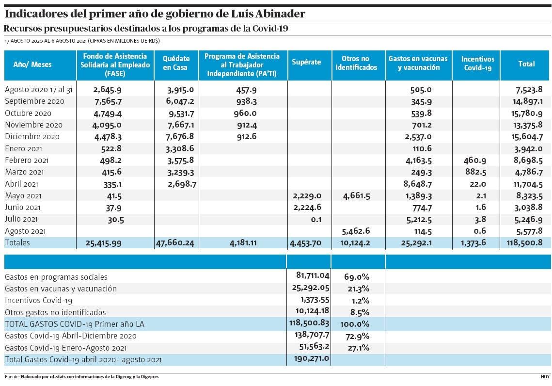 Balance fiscal del primer año de Gobierno de Luis Abinader