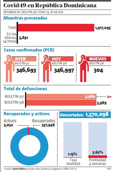 Pandemia; Salud reportó ayer 304 casos covid-19, sin muertes