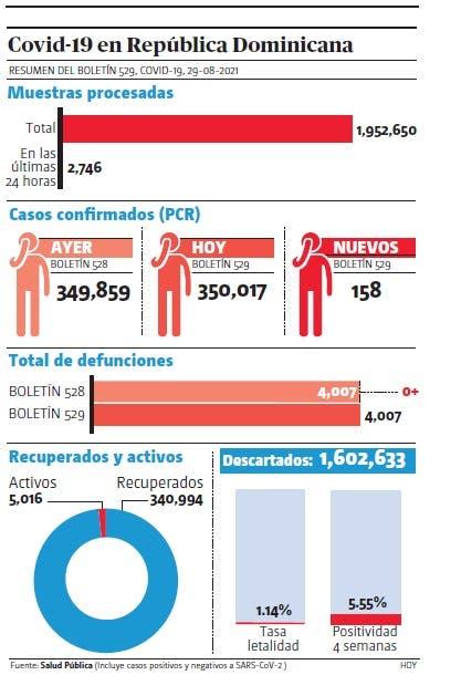 Contagios; Salud notifica 158 nuevos casos covid-19 sin muertes