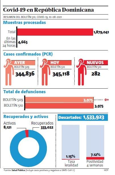 Salud notifica 282 contagios covid-19 ; cero defunciones