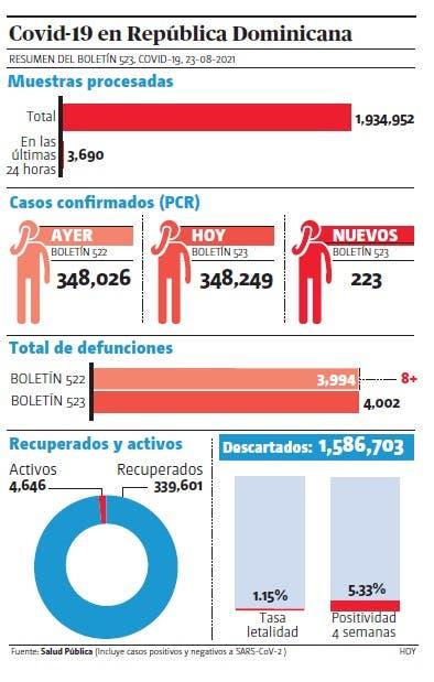 Muertes por covid-19 pasan de 4,000; 223  nuevos casos