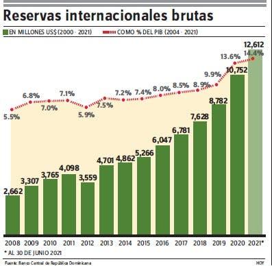 Reservas internacionales  14.4 %  PIB, igual  a 7.2 meses importación