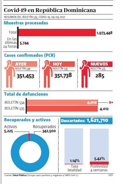 Salud notifica tres muertes y 538 contagios covid-19
