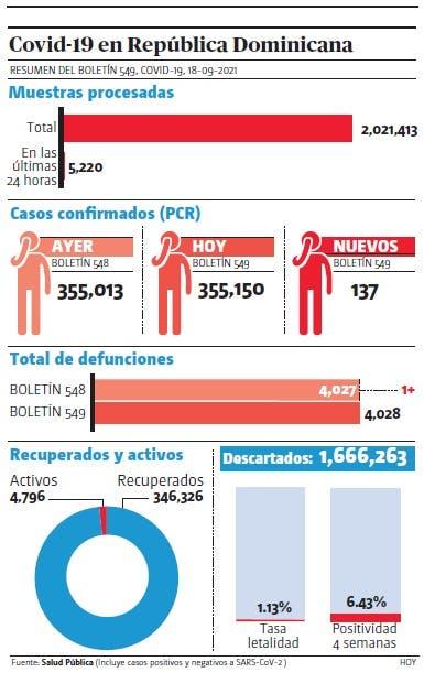 País notificó 434 contagios en últimas 48 horas; una muerte