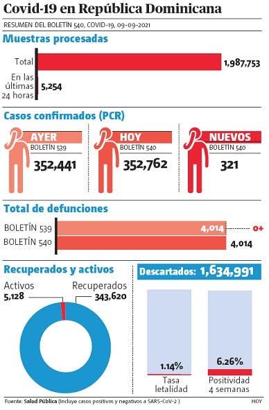 En dos días se reportaron 541 contagios sin muertes