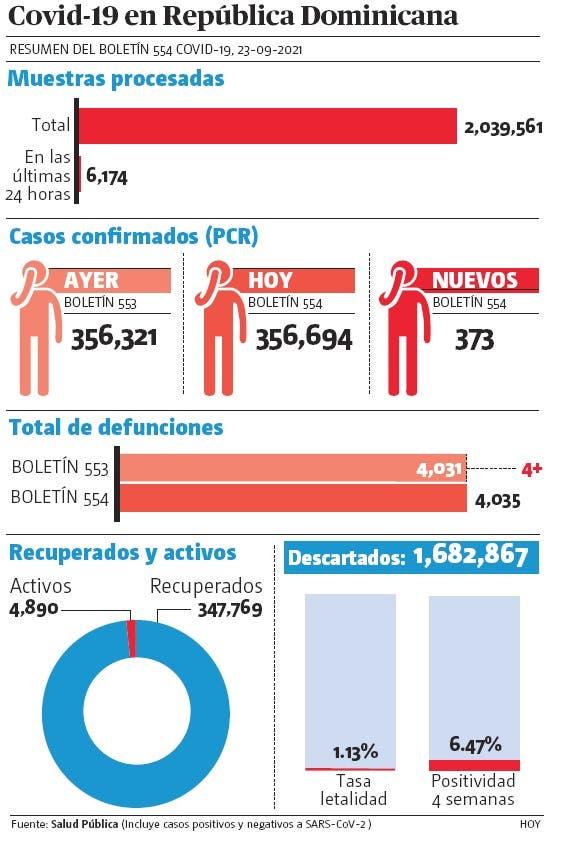 Ingresos UCI suben; cuatro muertes y 373 nuevos contagios