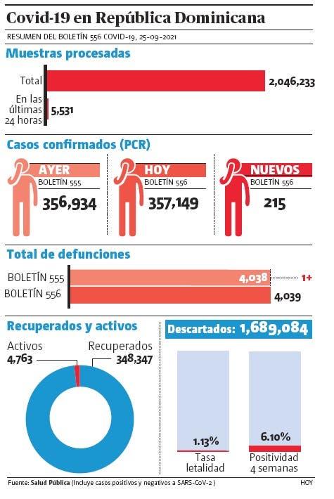 En dos días se registraron 425 casos de covid-19 y cuatro fallecimientos