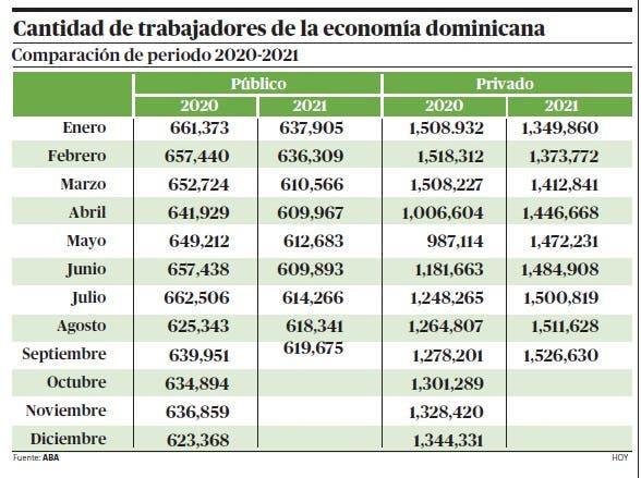 Aumenta cantidad de empleos formales RD