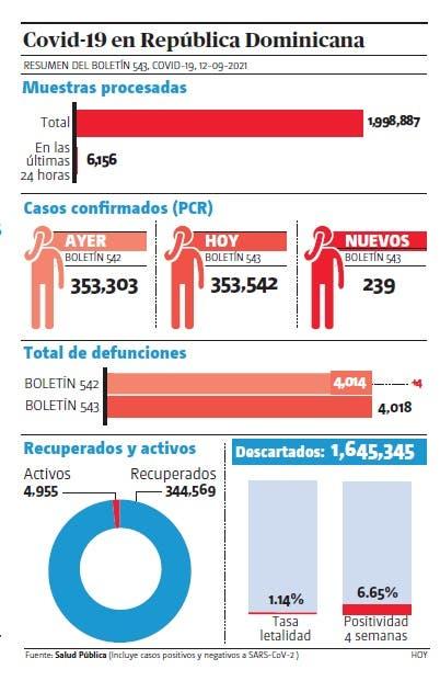 Salud reporta 239 contagios covid-19 y cuatro muertes