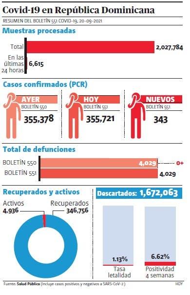 Salud reportó 343 contagios covid-19,la positividad es 8.43%