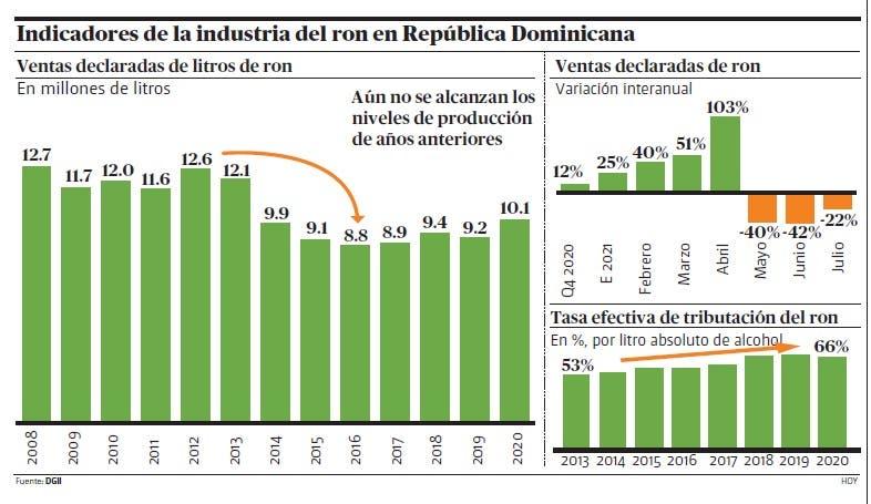 Industria del ron se niega a más impuestos