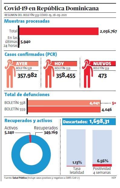 Notifican 473 nuevos casos covid-19 y cinco defunciones