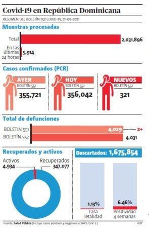 En el país se han realizado ya 2,031,896 pruebas desde marzo del año 2020, 194,468 por millón de habitantes
