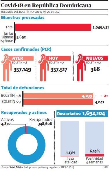 Salud notifica 368 contagios y  dos defunciones covid