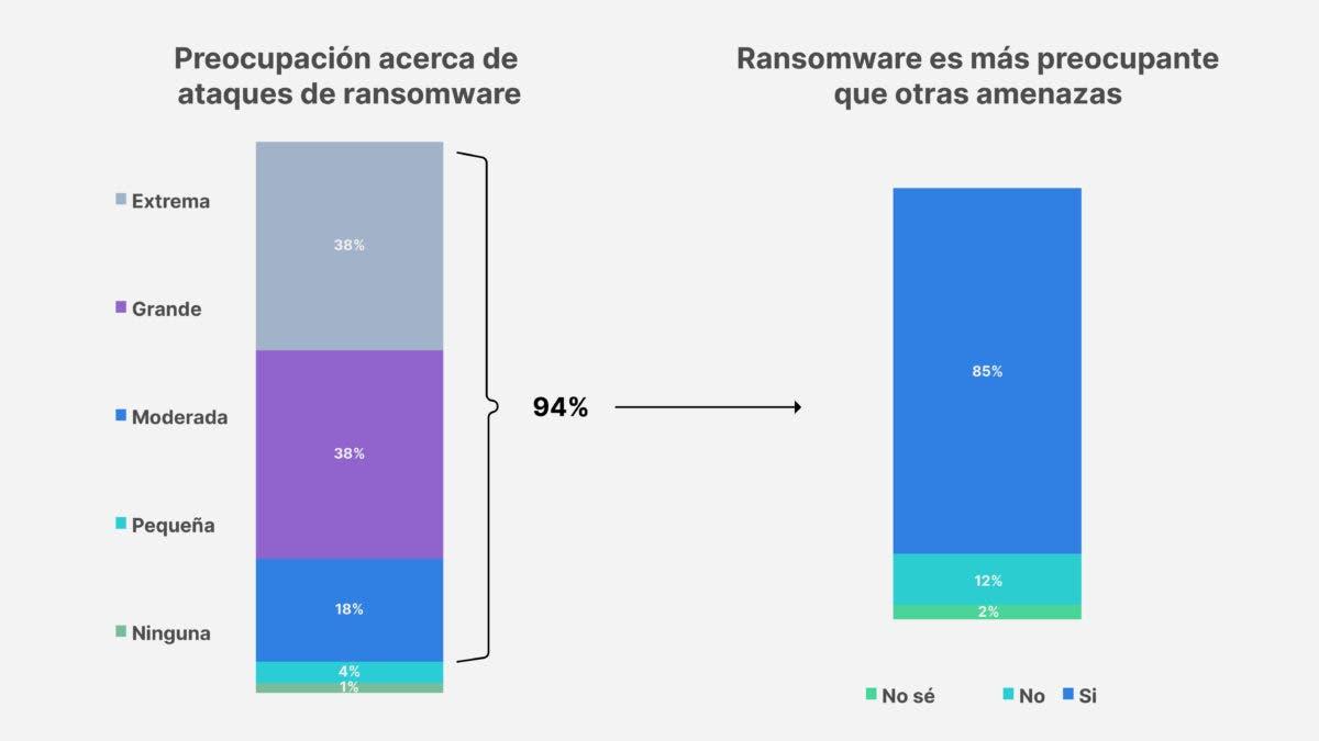 Dos tercios de las organizaciones han sido objeto de ataque de ransomware, según encuesta