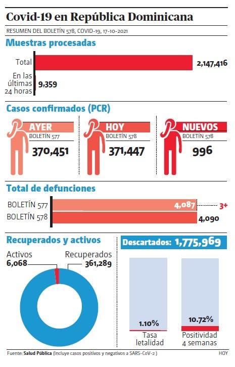 Salud notifica  996 casos covid-19 y tres muertes