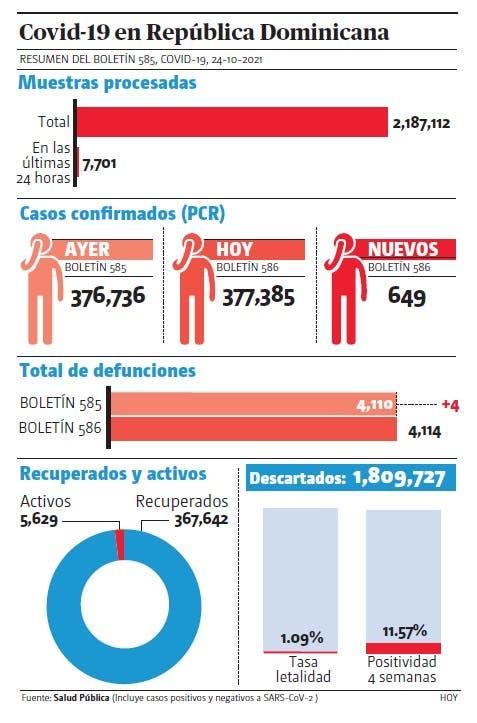 El 42% camas UCI ocupado; otras cuatro muertes