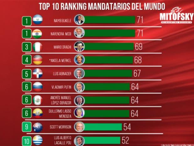 Luis Abinader con 67% de aprobación entre ranking de mandatarios América y el mundo