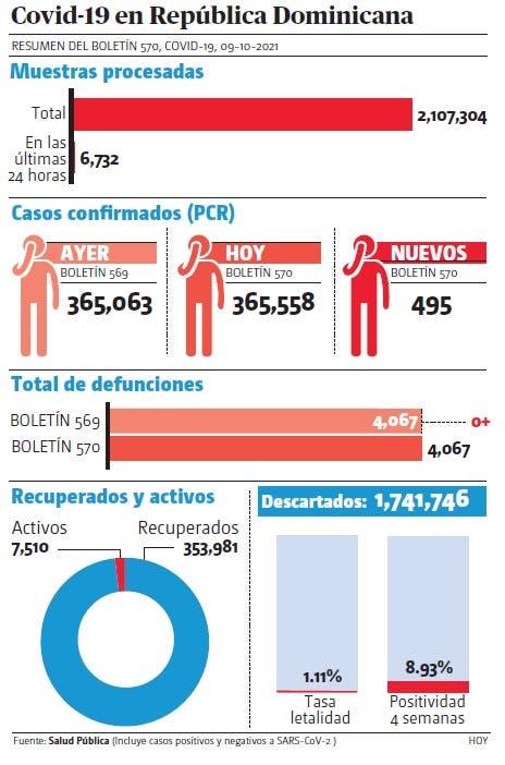Viernes y sábado notifican 1,306 nuevos casos covid-19