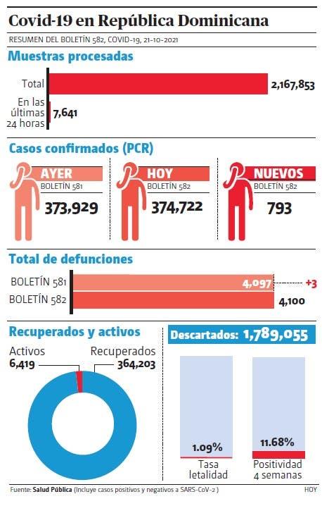 Salud reporta tres muertes y 793 casos de covid-19