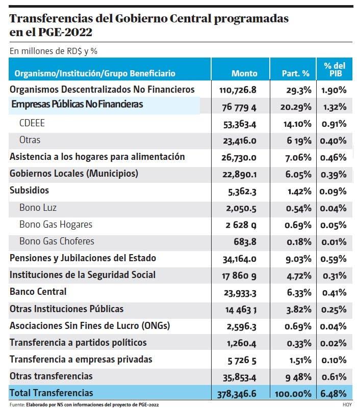 Subsidios, transferencias y programas sociales en el PGE-2022