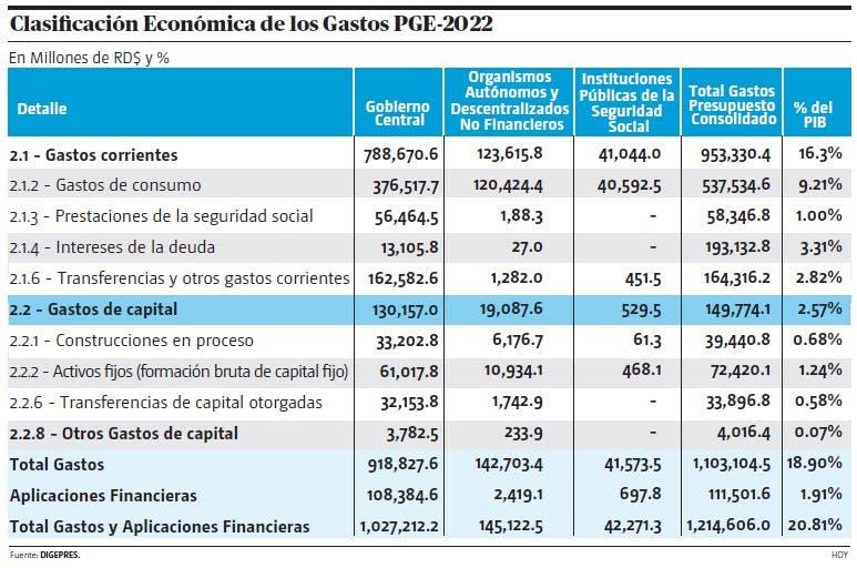 En qué se gastarán los recursos del Presupuesto -2022