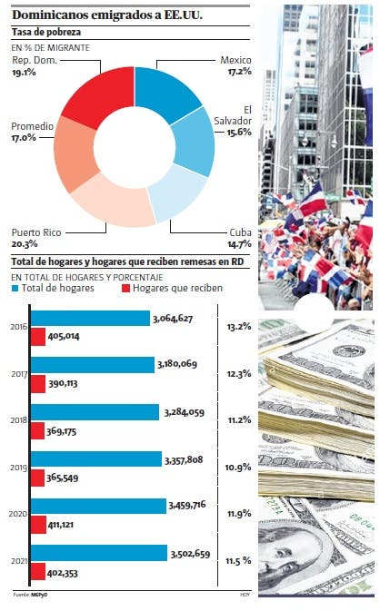El 11.8 % hogares dominicanos recibe remesas desde EE.UU
