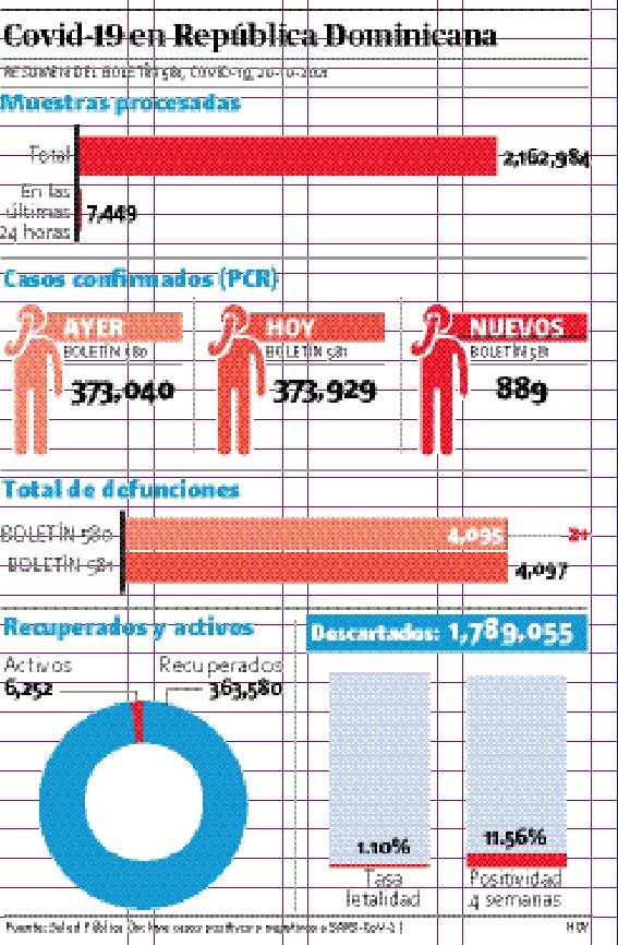 Salud notifica 889 casos covid-19; dos muertes
