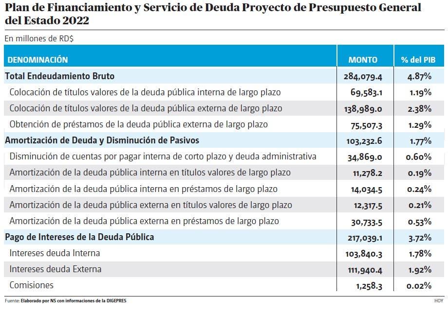 ¿Cuál es el peso de la deuda pública en el PGE-2022?